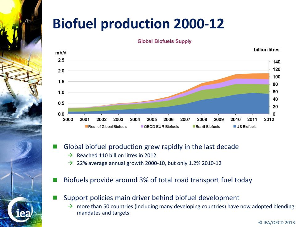 production grew rapidly in the last decade Reached 110 billion litres in 2012 22% average annual growth 2000-10, but only 1.