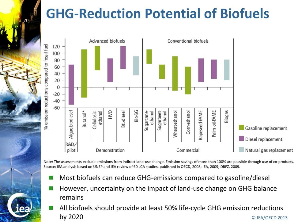 Source: IEA analysis based on UNEP and IEA review of 60 LCA studies, published in OECD, 2008; IEA, 2009; DBFZ, 2009.
