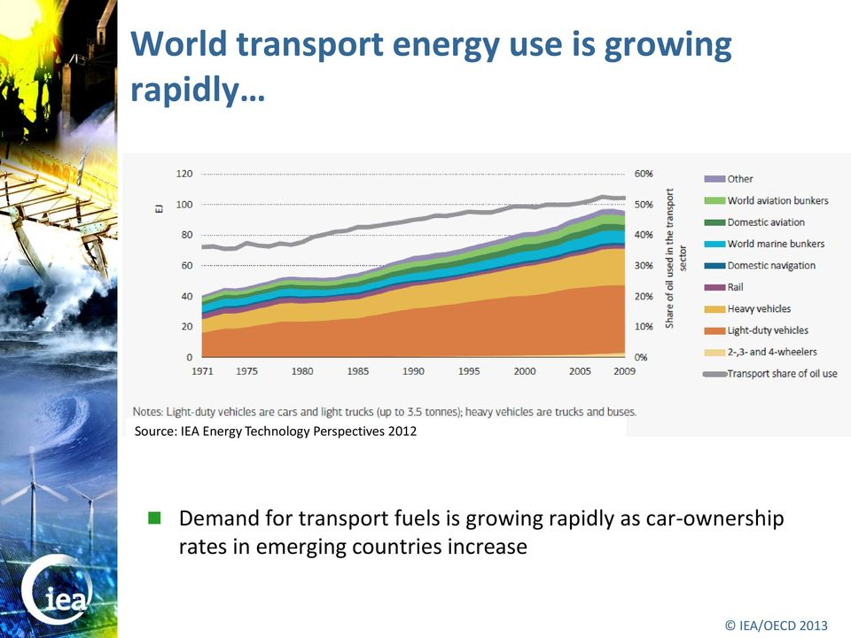 Demand for transport fuels is growing rapidly as