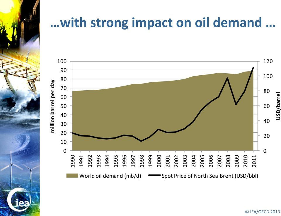 with strong impact on oil demand 100 90 80 70 60 50 40 30 20 10 0 120 100