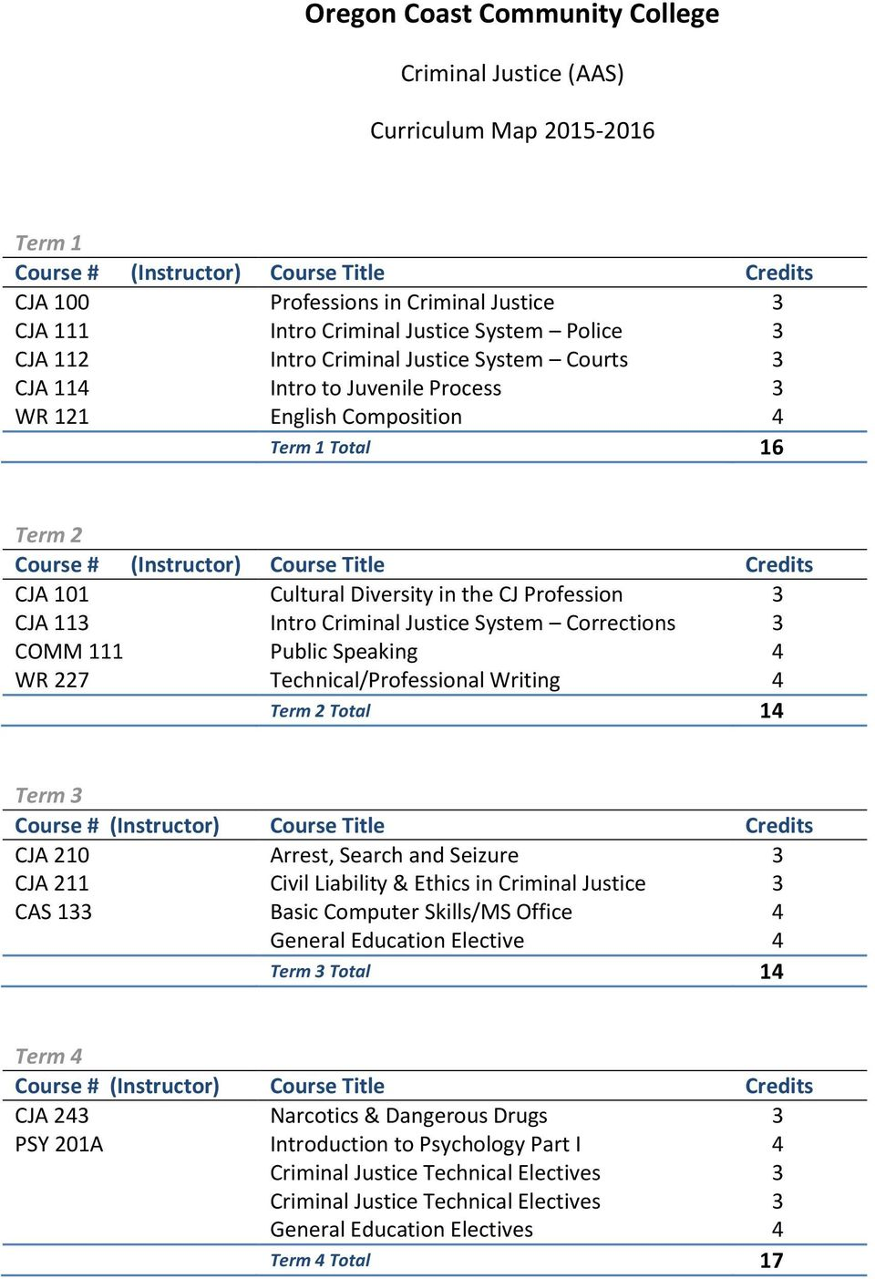Corrections 3 COMM 111 Public Speaking 4 WR 227 Technical/Professional Writing 4 Term 2 Total 14 Term 3 CJA 210 Arrest, Search and Seizure 3 CJA 211 Civil Liability & Ethics in Criminal Justice 3 CAS