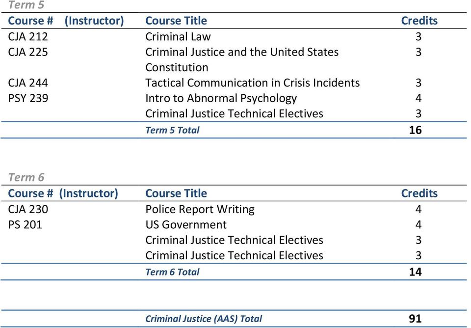 Intro to Abnormal Psychology 4 Term 5 Total 16 Term 6 CJA 230 Police Report