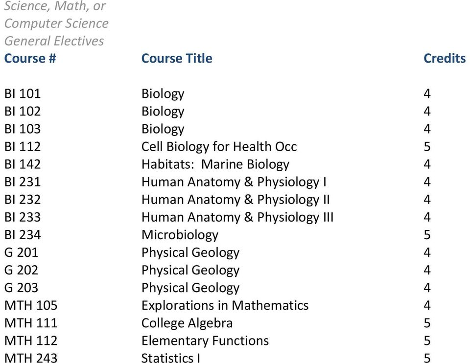 4 BI 233 Human Anatomy & Physiology III 4 BI 234 Microbiology 5 G 201 Physical Geology 4 G 202 Physical Geology 4 G 203
