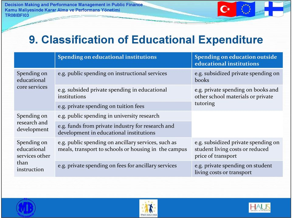 g. funds from private industry for research and development in educational institutions e.g. public spending on ancillary services, such as meals, transport to schools or housing in the campus e.g. private spending on fees for ancillary services Spending on education outside educational institutions e.