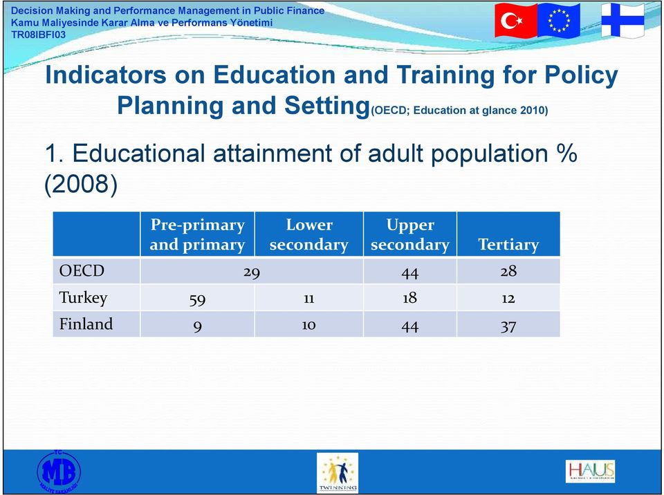 Educational attainment of adult population % (2008) Pre-primary and