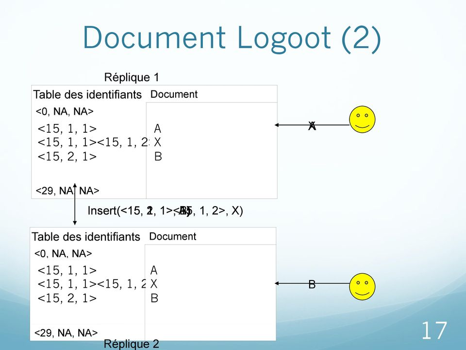 2, 1, 1>, 1><15, A) B) 1, 2>, X) Table des identifiants Document <0, NA, NA> <15, 1, 1>