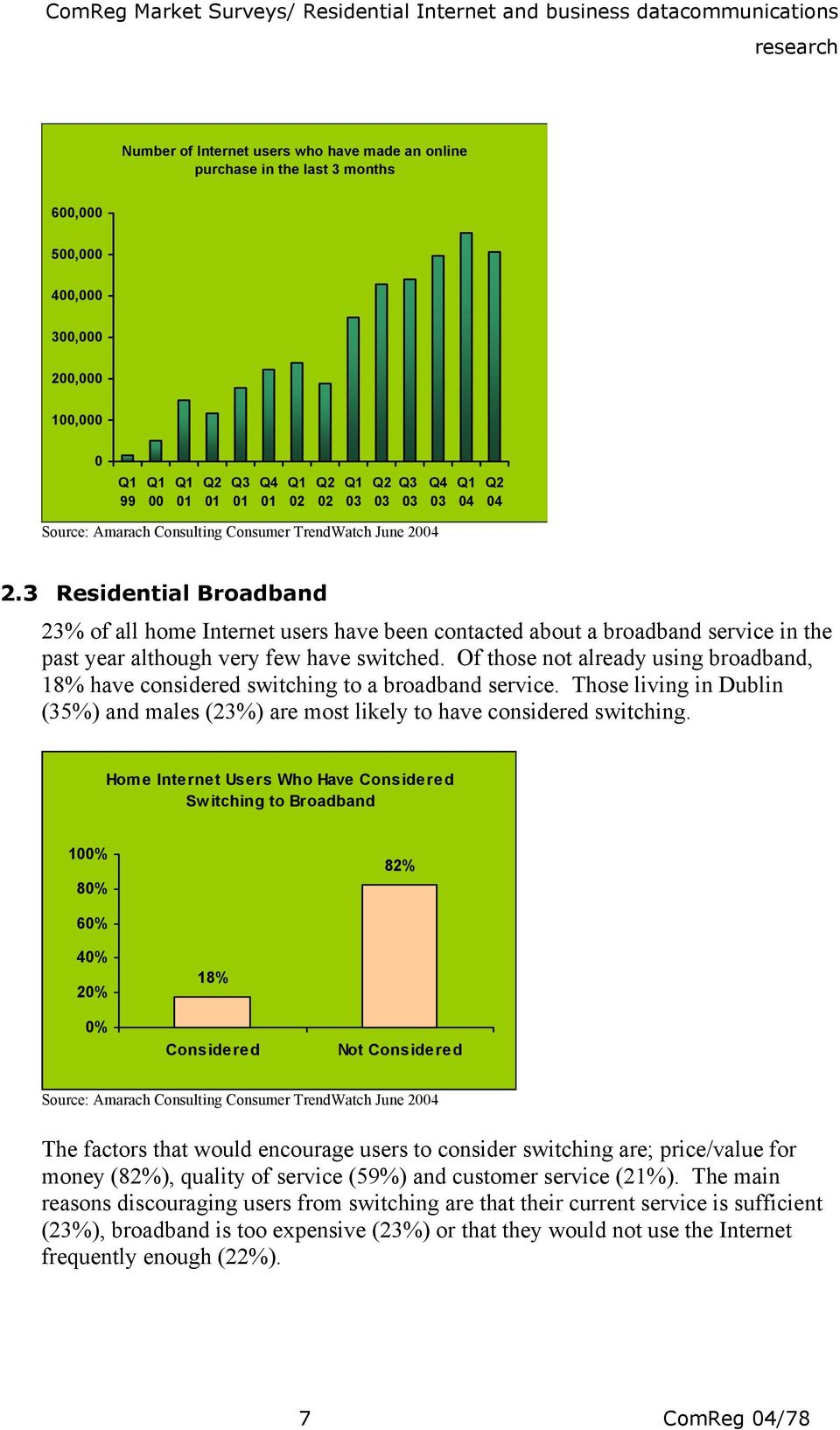 3 Residential Broadband 23% of all home Internet users have been contacted about a broadband service in the past year although very few have switched.