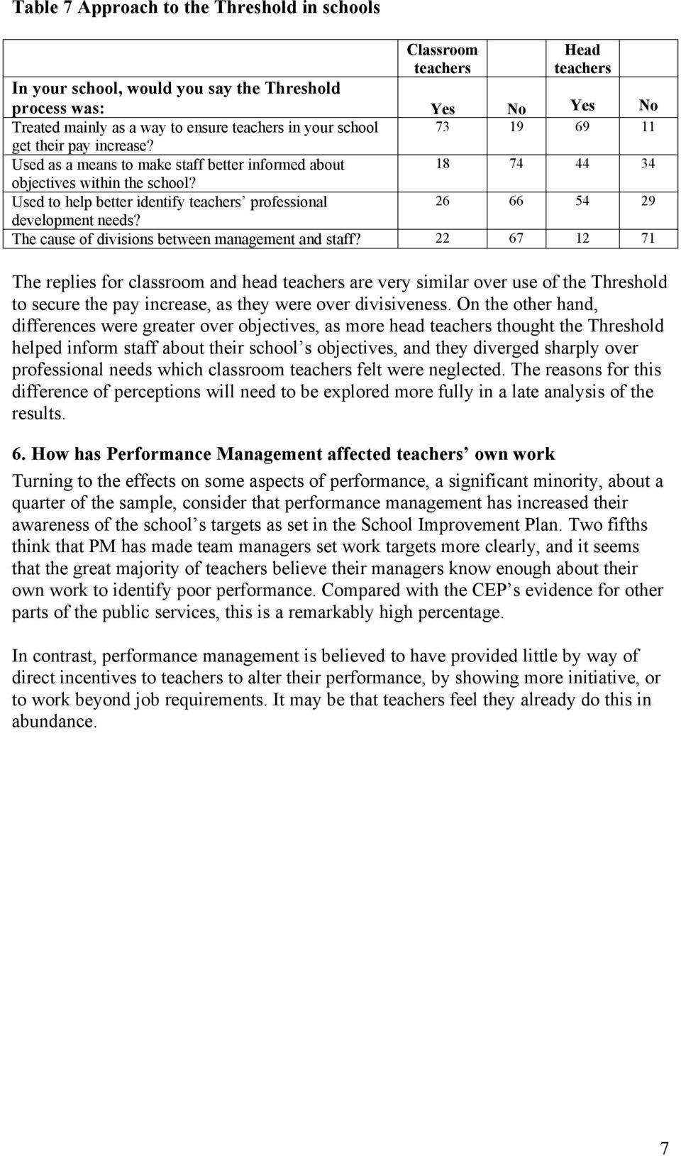 Used to help better identify teachers professional 26 66 54 29 development needs? The cause of divisions between management and staff?