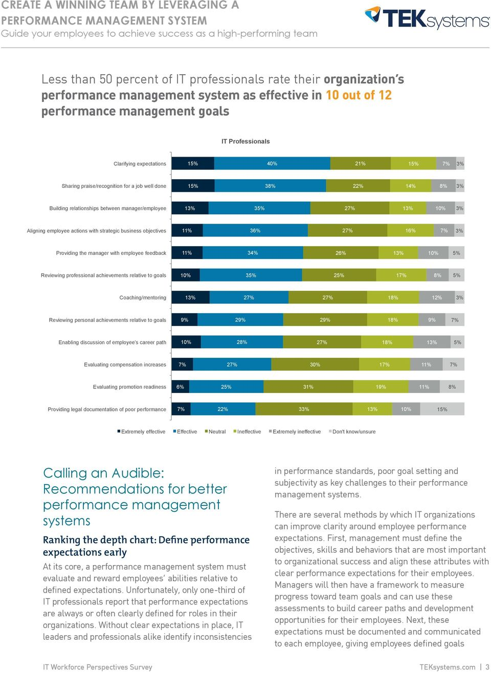 manager with employee feedback 34% 26% 5% Reviewing professional achievements relative to goals 35% 25% 1 8% 5% Coaching/mentoring 2 2 18% 12% Reviewing personal achievements relative to goals 9% 29%
