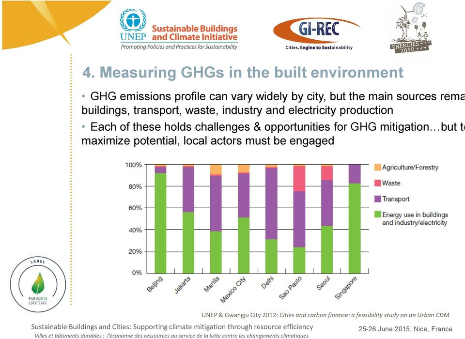 holds challenges & opportunities for GHG mitigation but to maximize potential, local actors must