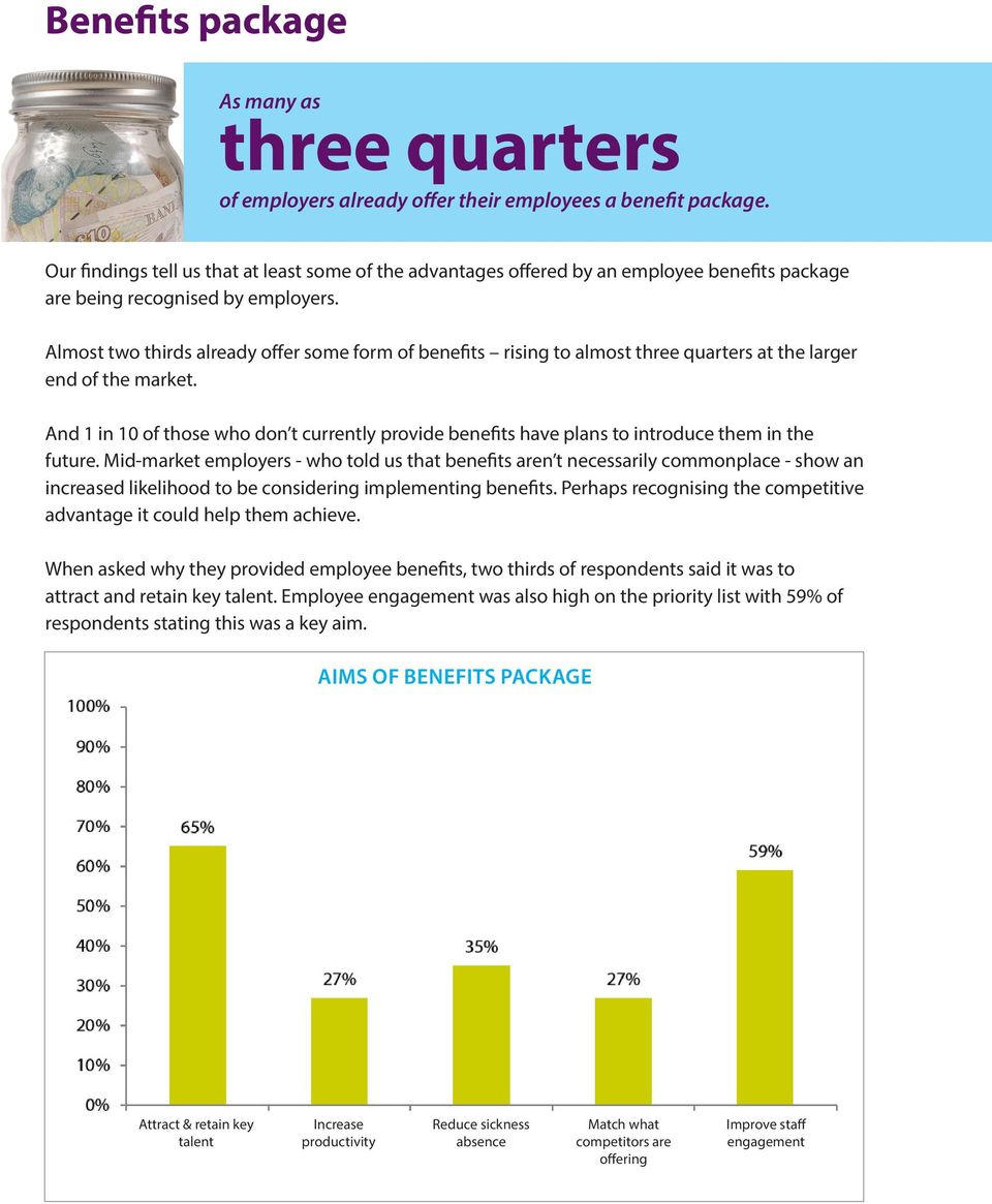 Almost two thirds already offer some form of benefits rising to almost three quarters at the larger end of the market.