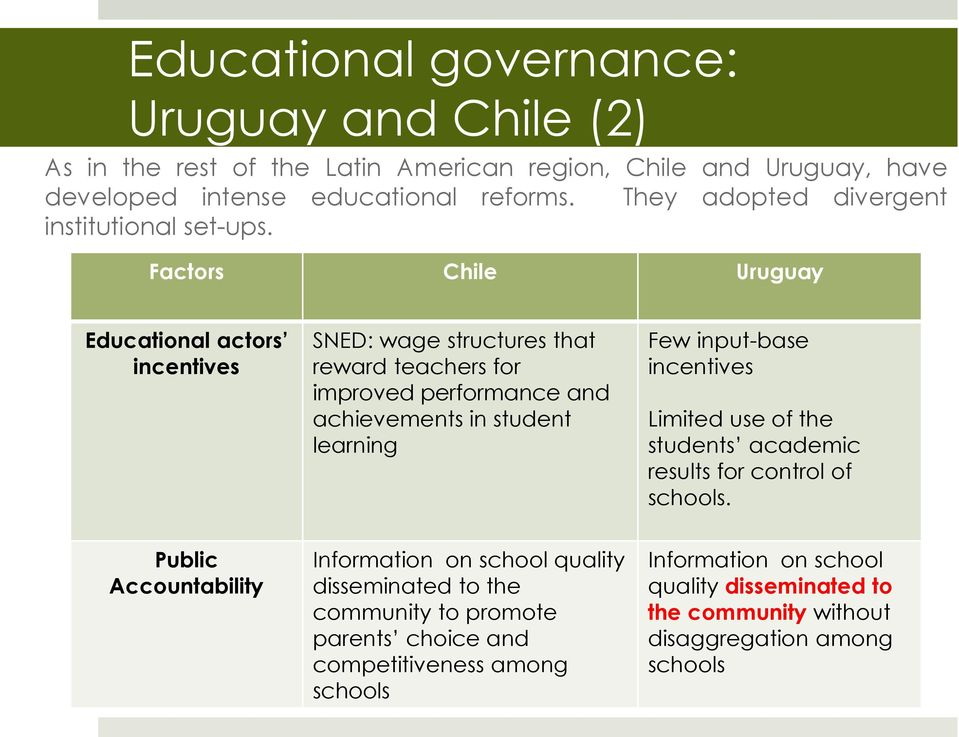 Factors Chile Uruguay Educational actors incentives SNED: wage structures that reward teachers for improved performance and achievements in student learning Few input-base