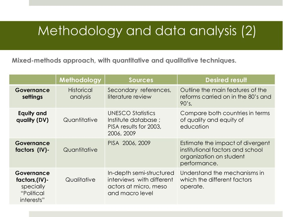 Quantitative Qualitative Secondary references, literature review UNESCO Statistics Institute database ; PISA results for 2003, 2006, 2009 PISA 2006, 2009 In-depth semi-structured interviews with