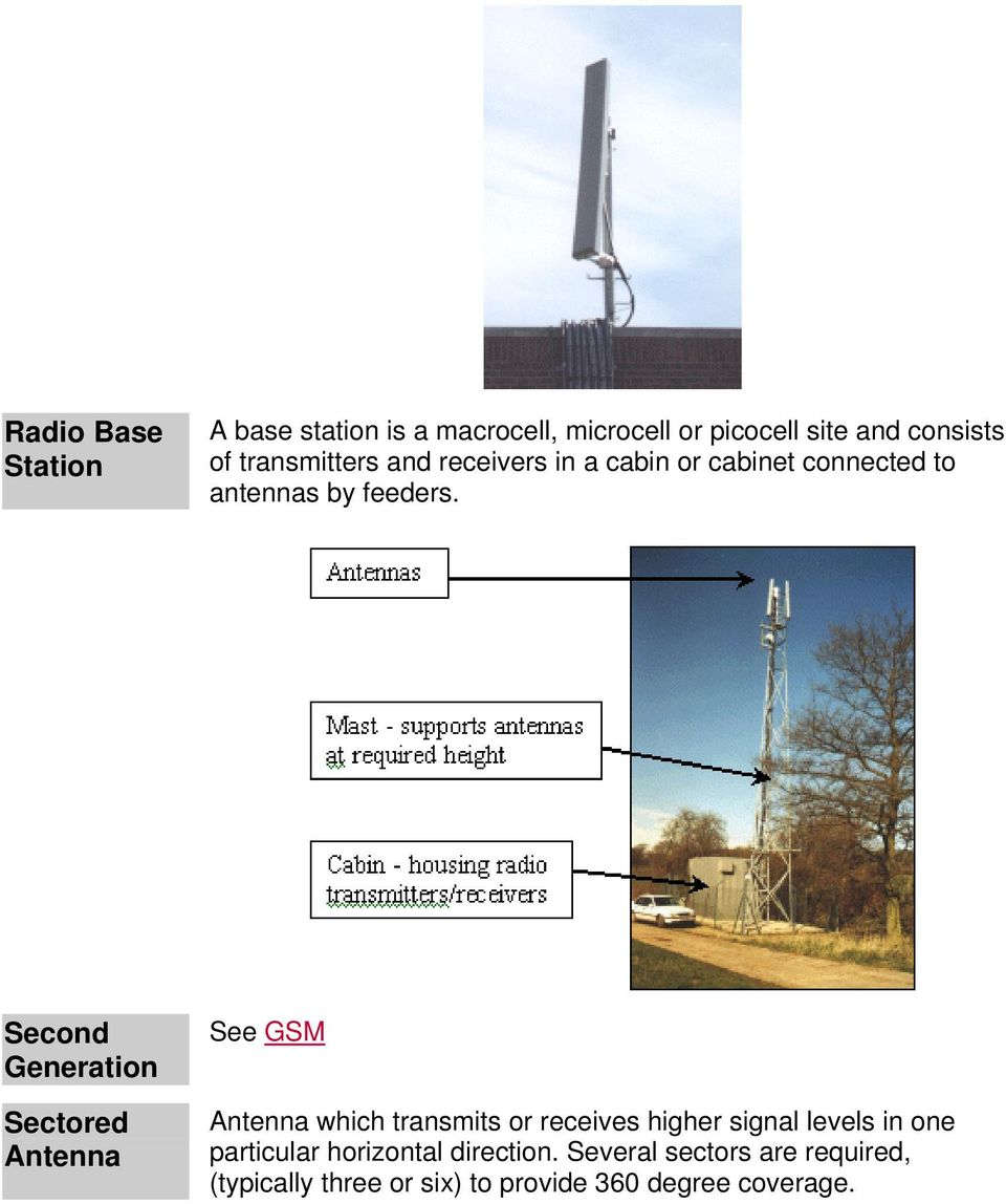Second Generation Sectored Antenna See GSM Antenna which transmits or receives higher signal levels