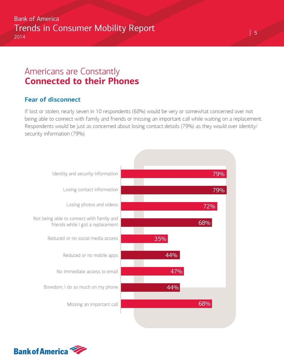 Respondents would be just as concerned about losing contact details (79%) as they would over identity/ security information (79%).