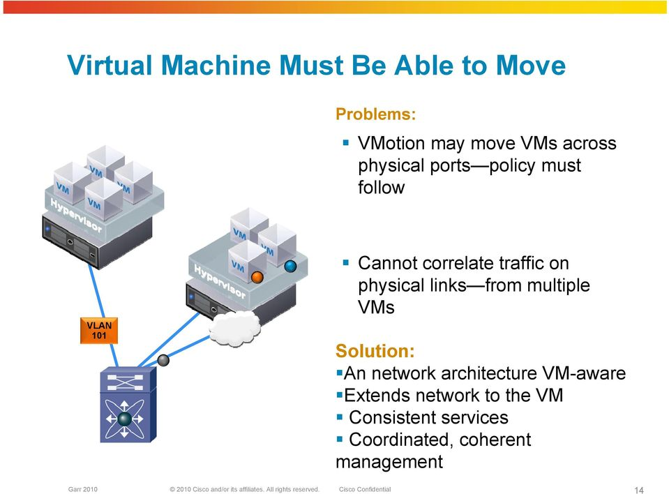 traffic Cannot correlate traffic on physical links from multiple VMs Solution: An network