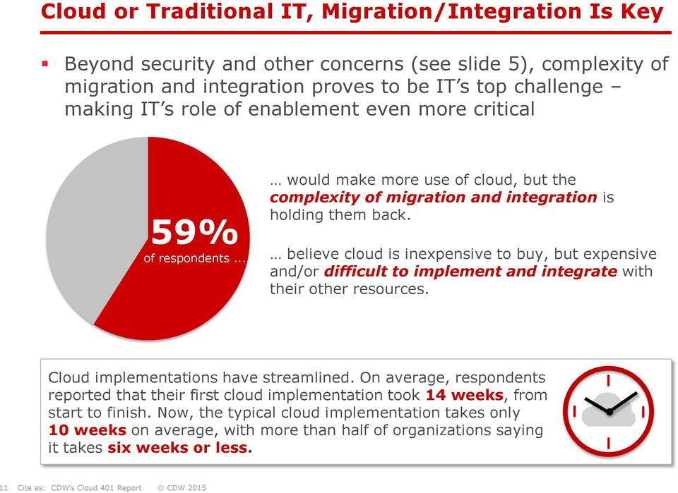 believe cloud is inexpensive to buy, but expensive and/or difficult to implement and integrate with their other resources. Cloud implementations have streamlined.