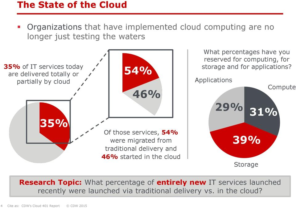 started in the cloud What percentages have you reserved for computing, for storage and for applications?