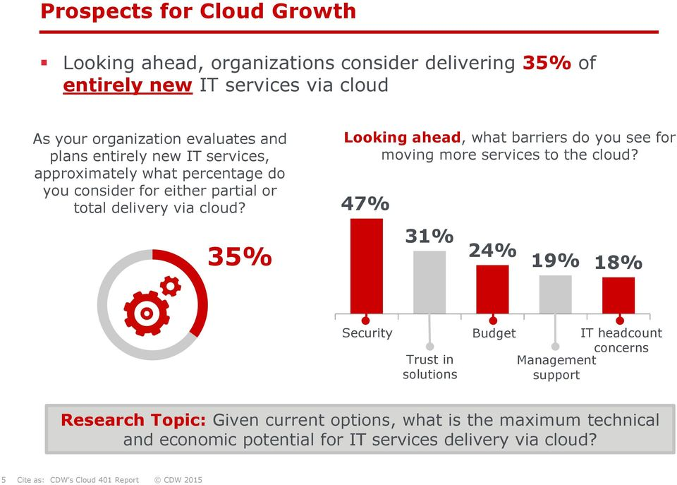 35% Looking ahead, what barriers do you see for moving more services to the cloud?