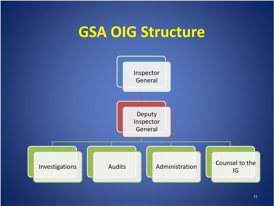 General Investigations Audits