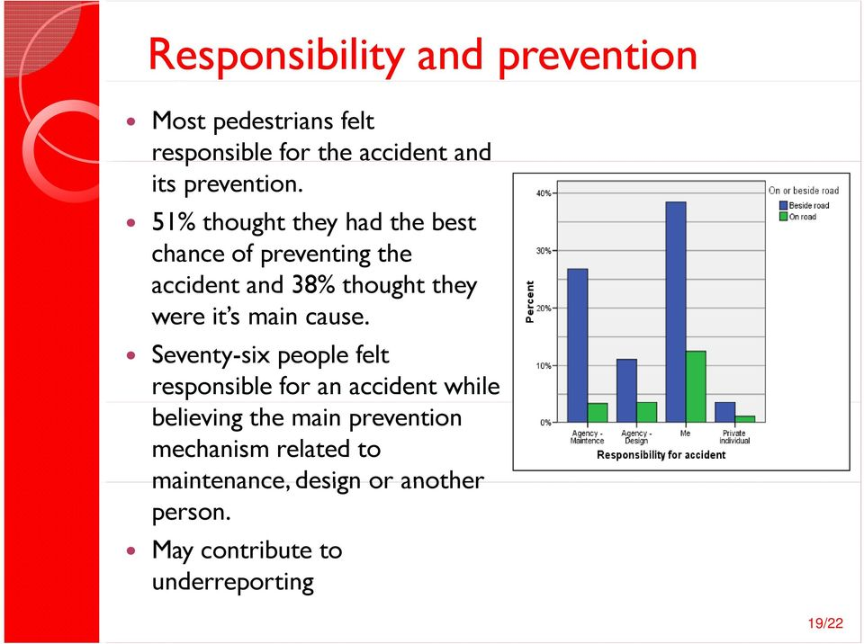 51% thought they had the best chance of preventing the accident and 38% thought they were it s