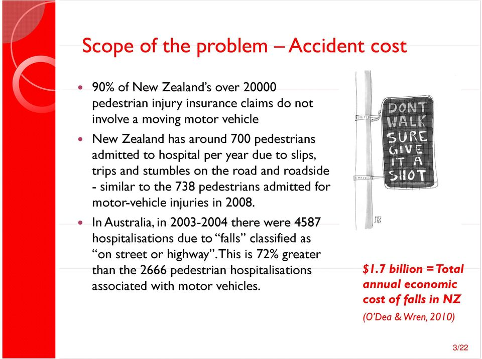motor-vehicle injuries in 2008. In Australia, in 2003-2004 2004 there were 4587 hospitalisations due to falls classified as on street or highway.