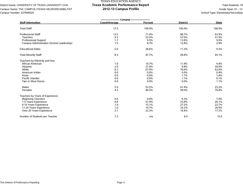 5 8.3% 12.4% 2.9% ucational Aides: 5.0 28.6% 11.3% 9.3% Total Minority Staff: 8.3 47.7% 26.8% 45.1% Teachers by Ethnicity and Sex: 1.0 10.7% 11.4% 9.4% Hispanic 2.0 21.4% 9.8% 24.9% White 6.3 67.