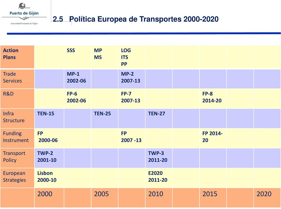 TEN-25 TEN-27 Structure Funding Instrument FP 2000-06 FP 2007-13 FP 2014-20 Transport Policy