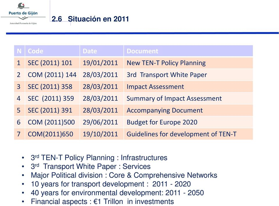 Europe 2020 7 COM(2011)650 19/10/2011 Guidelines for development of TEN-T 3 rd TEN-T Policy Planning : Infrastructures 3 rd Transport White Paper : Services Major Political