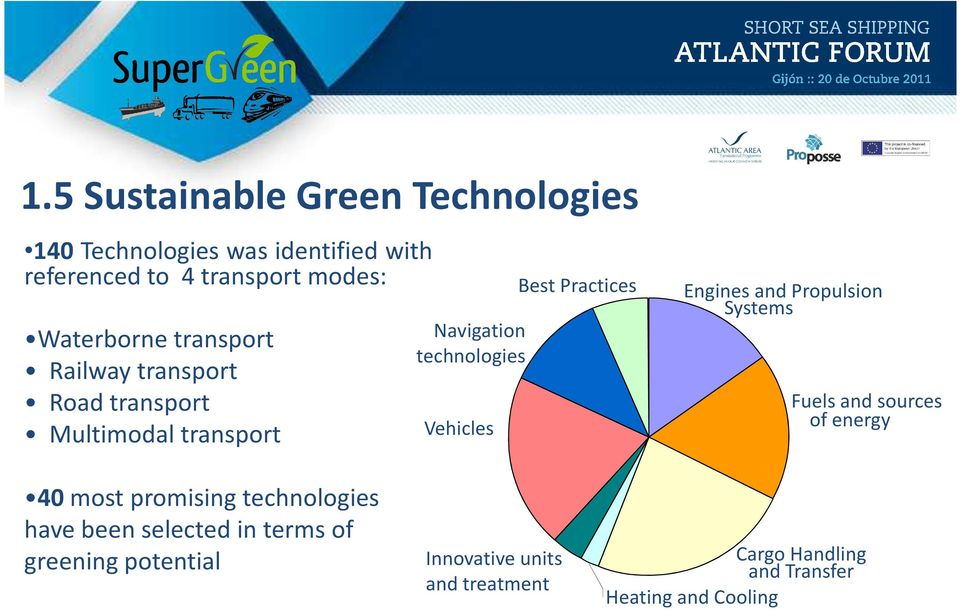 Best Practices Engines and Propulsion Systems Fuels and sources of energy 40most promising technologies have
