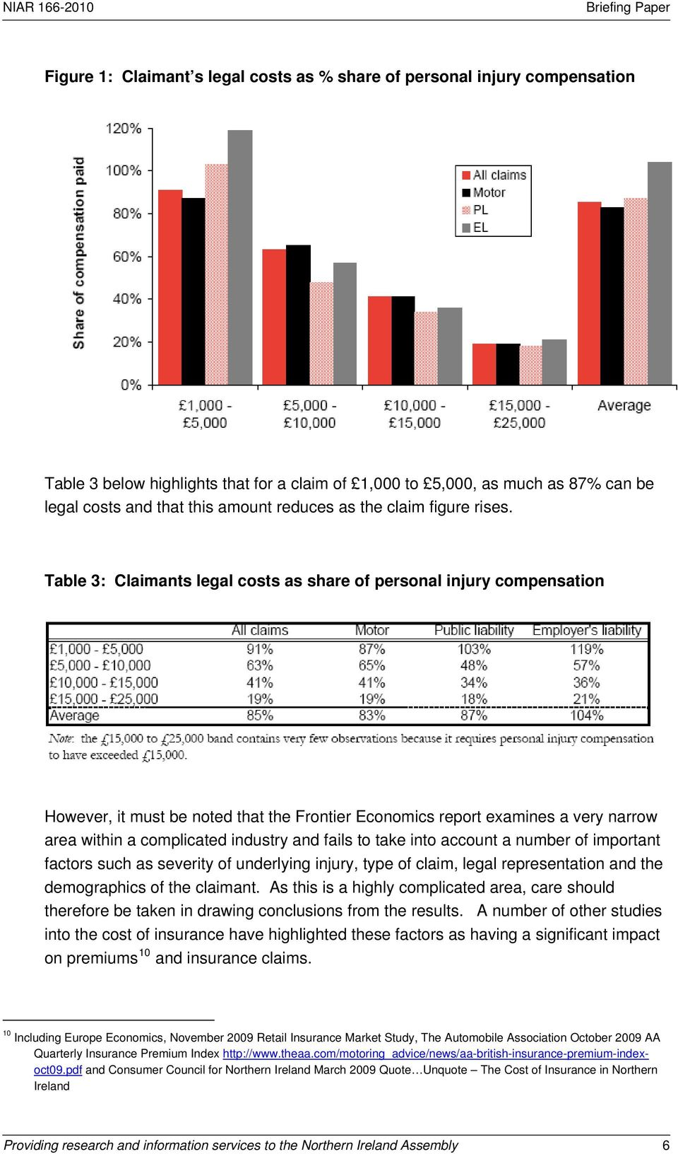 Table 3: Claimants legal costs as share of personal injury compensation However, it must be noted that the Frontier Economics report examines a very narrow area within a complicated industry and