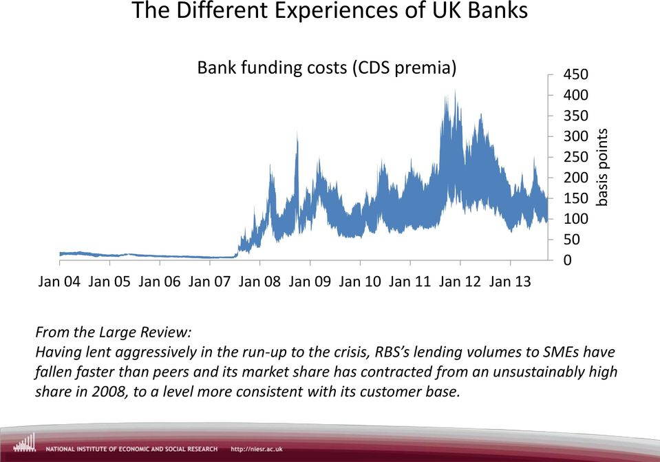 aggressvely n the run-up to the crss, RBS s lendng volumes to SMEs have fallen faster than peers and ts