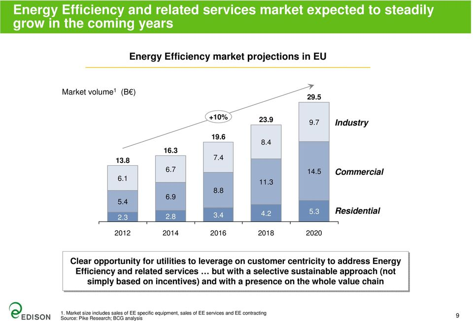 3 Commercial Residential 2012 2014 2016 2018 2020 Clear opportunity for utilities to leverage on customer centricity to address Energy Efficiency and related services