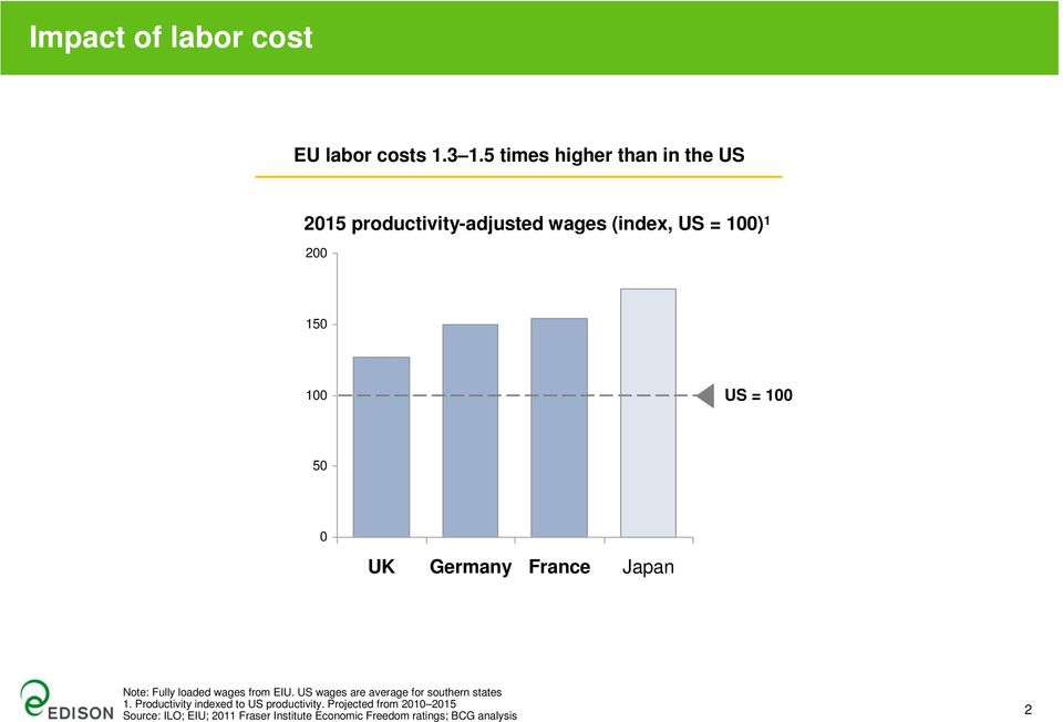 100 50 0 UK Germany France Japan Note: Fully loaded wages from EIU.