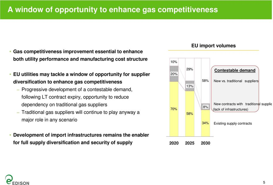 traditional suppliers following LT contract expiry, opportunity to reduce dependency on traditional gas suppliers Traditional gas suppliers will continue to play anyway a major role in any scenario