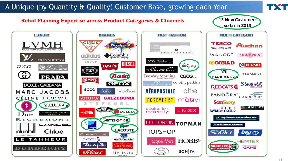 Product Categories & Channels 15 New Customers so