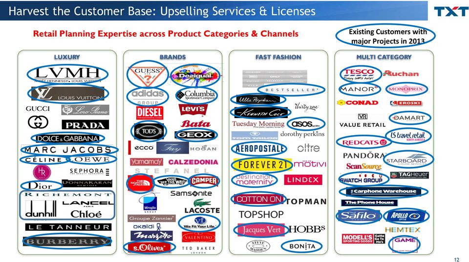 Categories & Channels Existing Customers with major