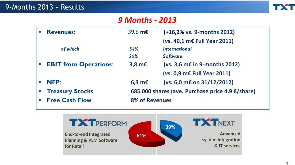 0,9 m Full Year 2011) NFP: 6,3 m (vs. 6,0 m on 31/12/2012) Treasury Stocks 685.000 shares (ave.