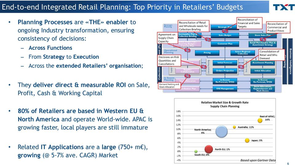measurable ROI on Sale, Profit, Cash & Working Capital 80% of Retailers are based in Western EU & North America and operate World-wide.