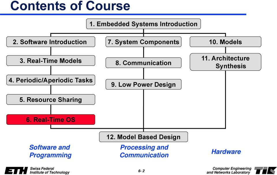 Resource Sharing 8. Communication 9. Low Power Design 11. Architecture Synthesis 6.