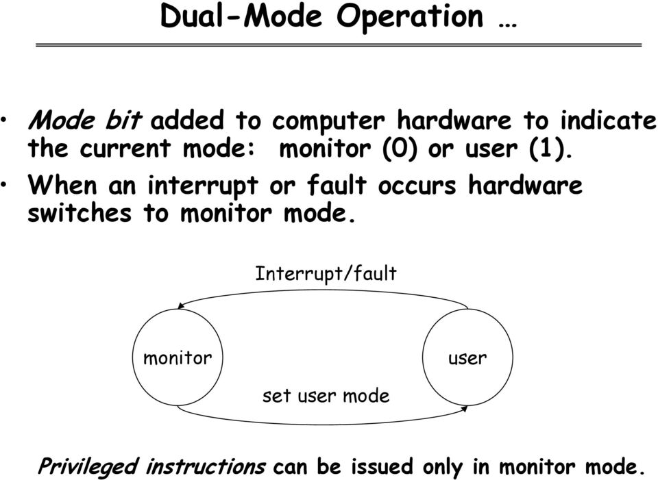 When an interrupt or fault occurs hardware switches to monitor mode.