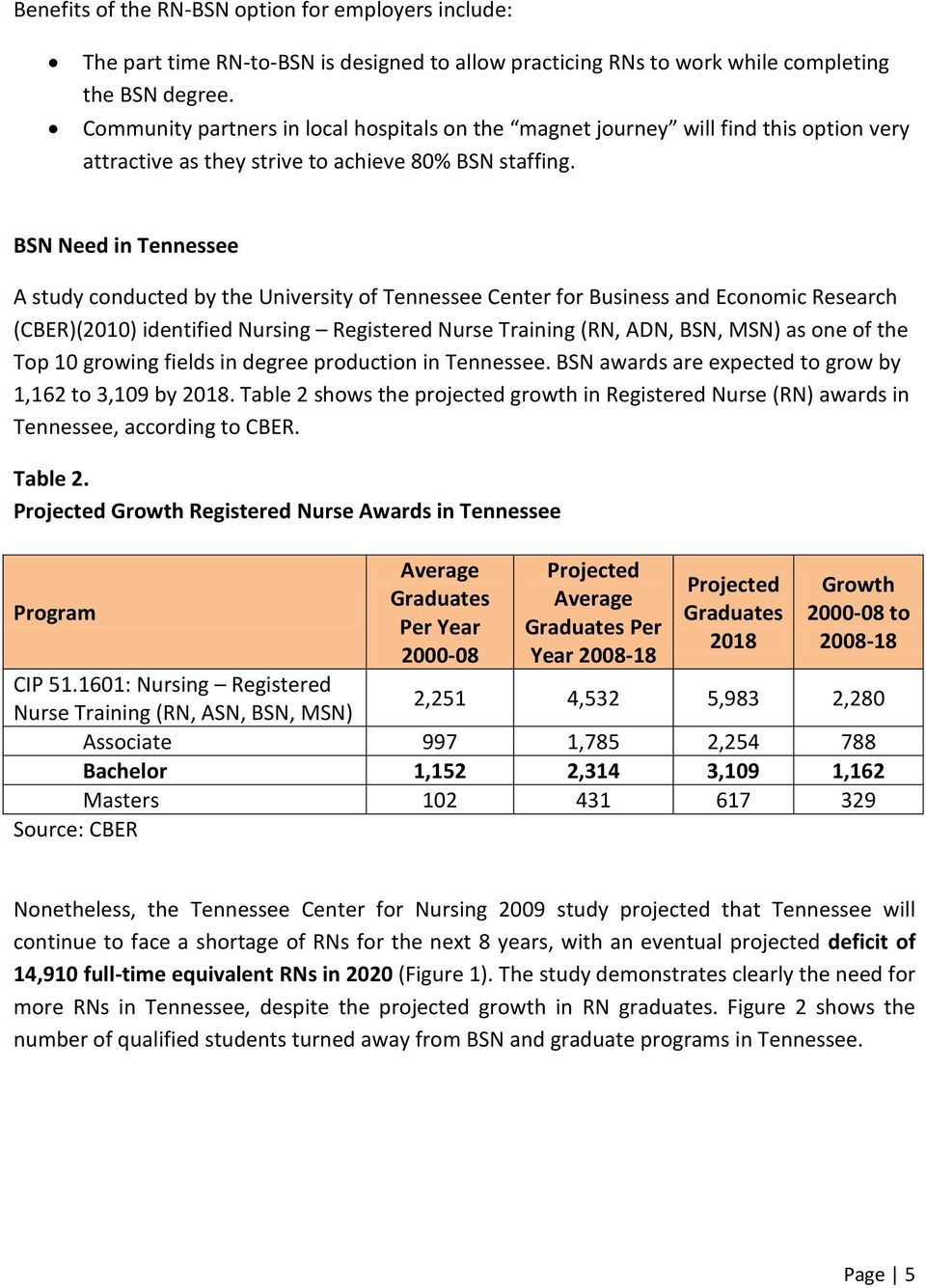 BSN Need in Tennessee A study conducted by the University of Tennessee Center for Business and Economic Research (CBER)(2010) identified Nursing Registered Nurse Training (RN, ADN, BSN, MSN) as one