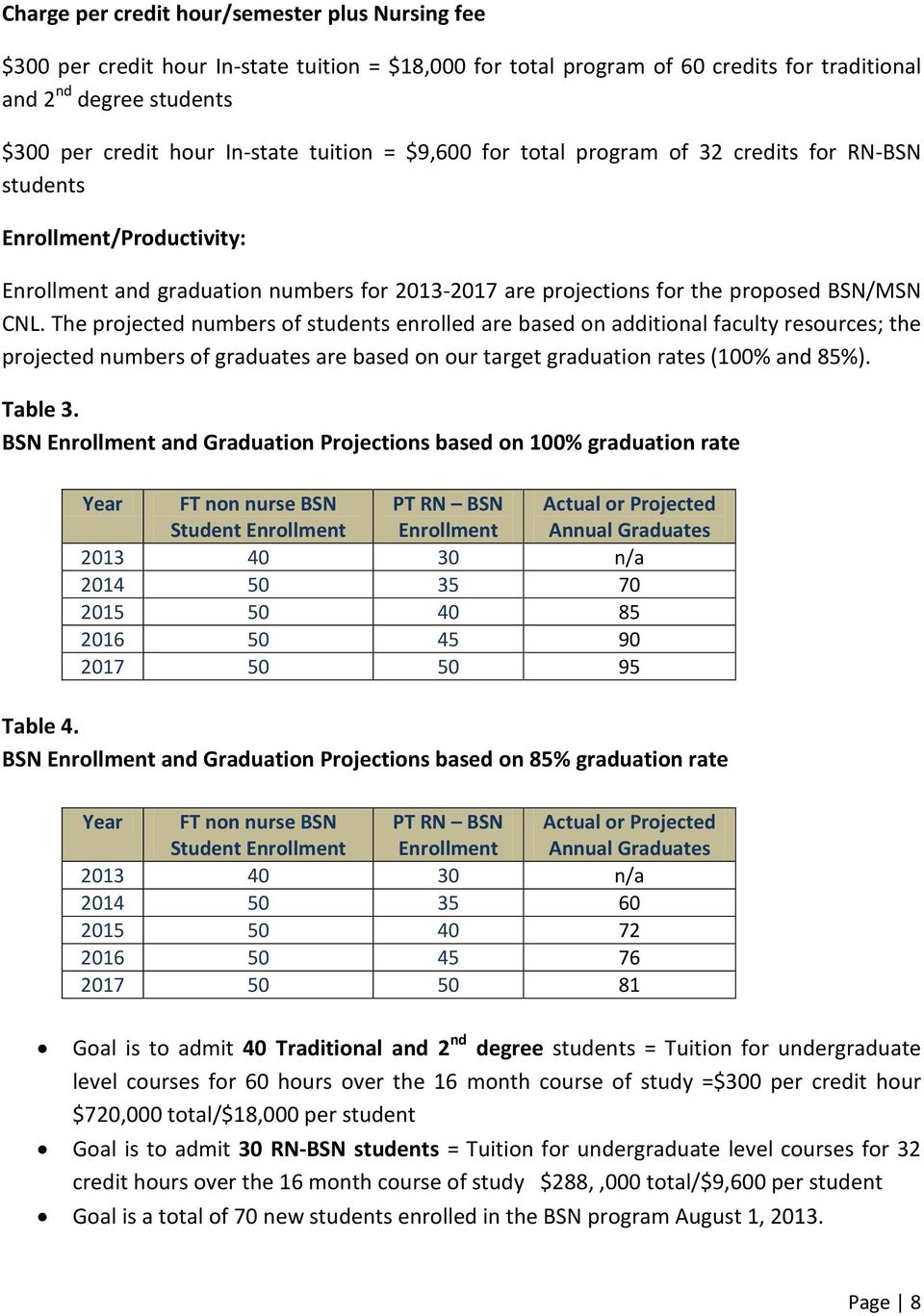 The projected numbers of students enrolled are based on additional faculty resources; the projected numbers of graduates are based on our target graduation rates (100% and 85%). Table 3.