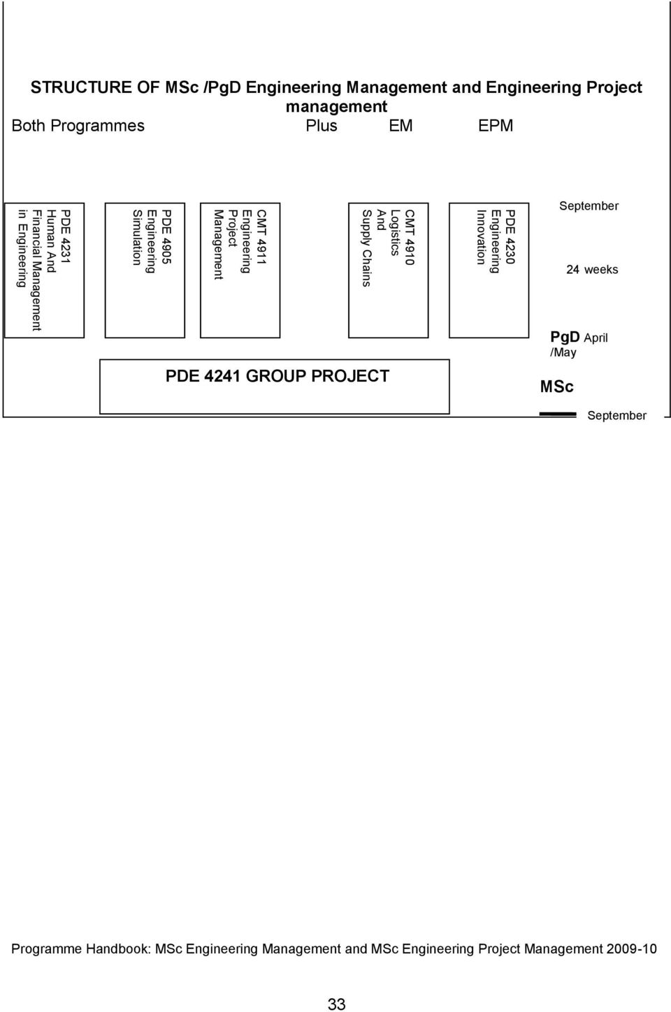 Engineering STRUCTURE OF MSc /PgD Engineering Management and Engineering Project management