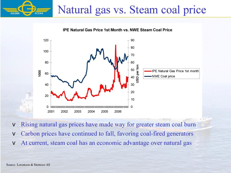 price 20 20 10 0 0 2001 2002 2003 2004 2005 2006 v Rising natural gas prices have made way for greater steam coal burn