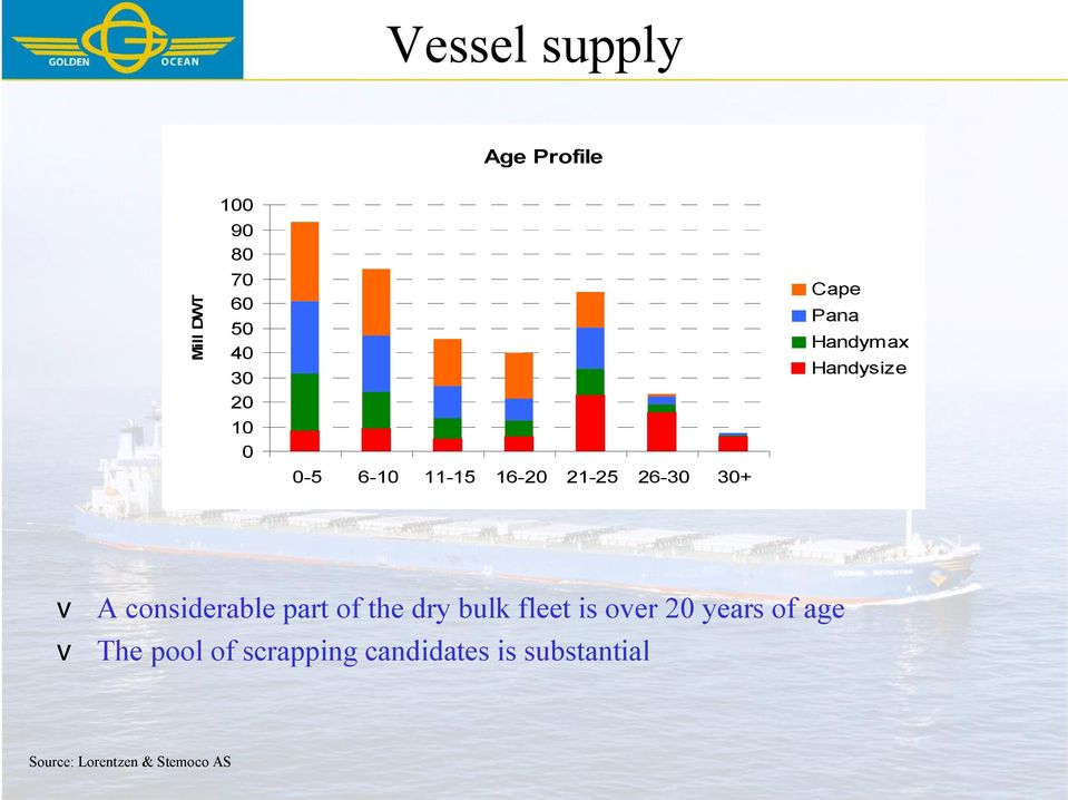 considerable part of the dry bulk fleet is over 20 years of age v The