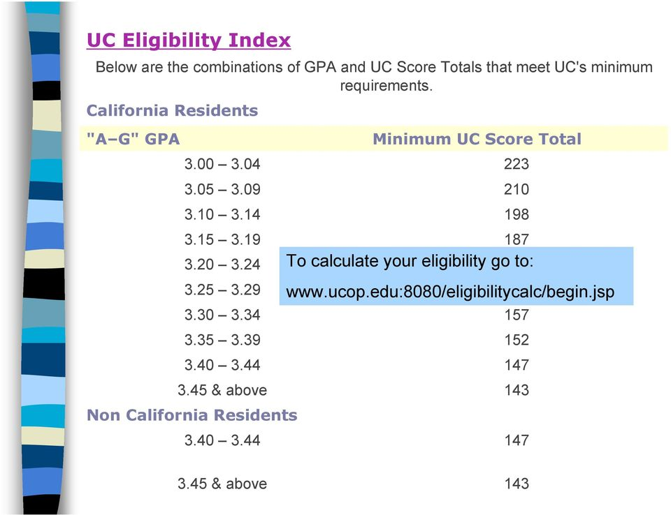 39 3.40 3.44 3.45 & above Non California Residents 3.40 3.44 Minimum UC Score Total 223 210 198 187 To calculate your eligibility go 175 to: www.