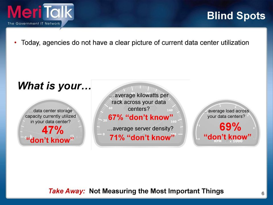 47% don t know average kilowatts per rack across your data centers?