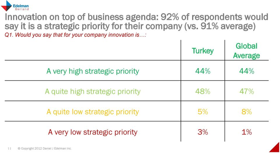 Would you say that for your company innovation is : Turkey Global Average A very high strategic