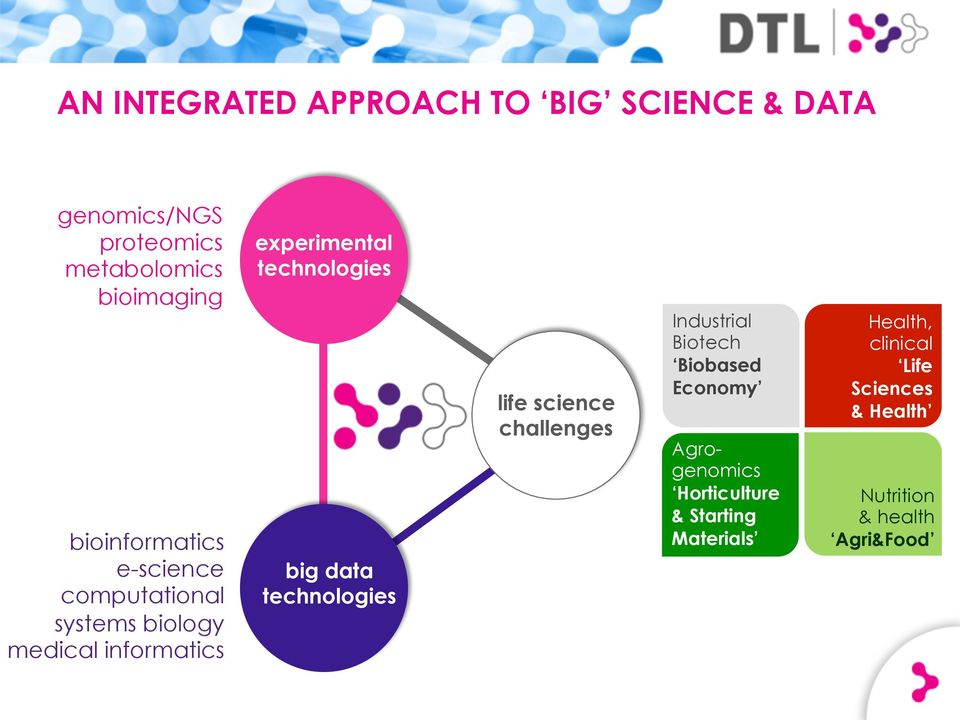technologies big data technologies life science challenges Industrial Biotech Biobased Economy